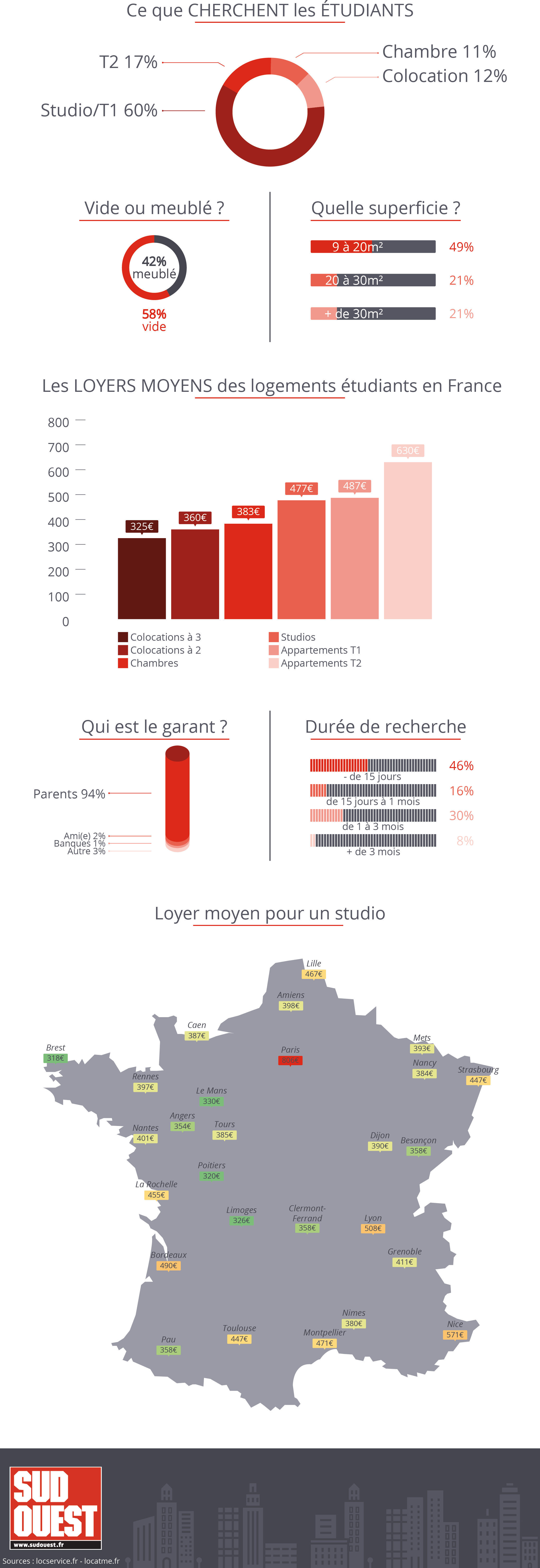 infographie etudiant bottom